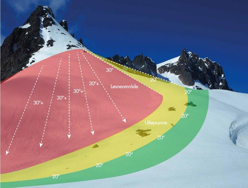 beregne avstand på kart Trygg avstand til skredterreng   Varsom beregne avstand på kart